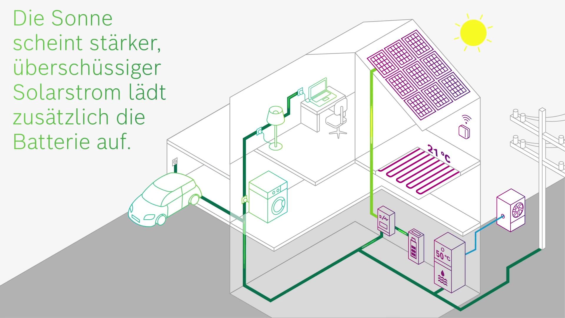 Smart Home und Energiemanagement: Der Bosch Energiemanager steuert den Energiefluss des selbst produzierten Solarstroms.